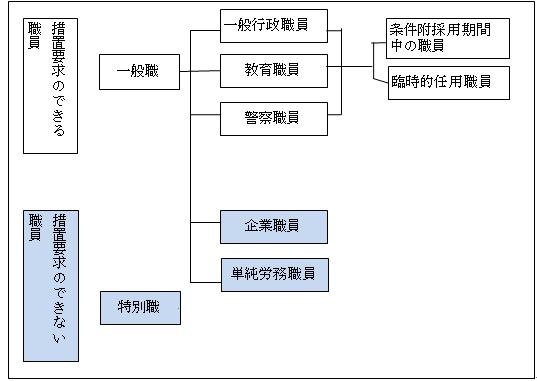 兵庫県/勤務条件に関する措置の要求